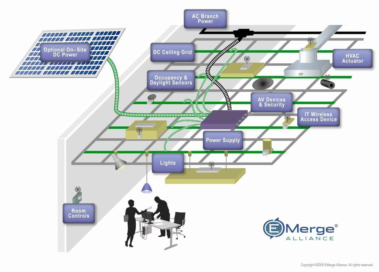 DC Microgrids