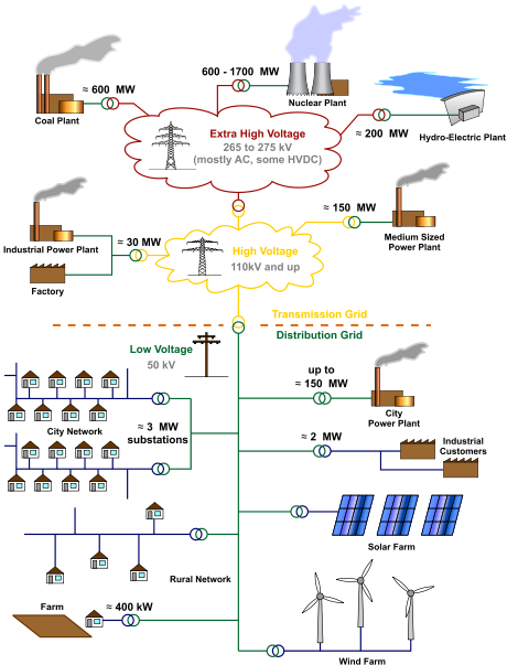 Electric Grid Interconnection